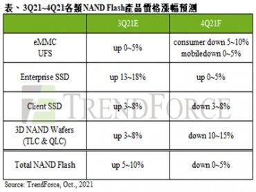 TrendForce: NAND Flash第四季報價轉跌 整體合約價下跌0~5%