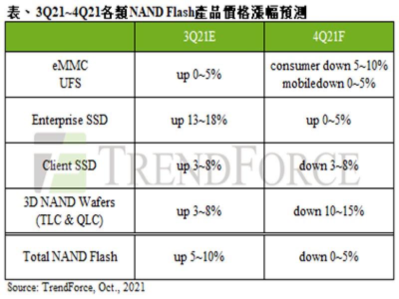 TrendForce: NAND Flash第四季報價轉跌 整體合約價下跌0~5%。(TrendForce提供)