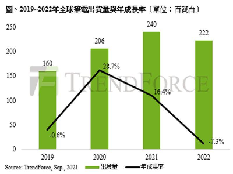 TrendForce:預估2021全年筆電出貨可達2.4億台 需求能否延續端看第四季供需狀況 。(TrendForce提供)