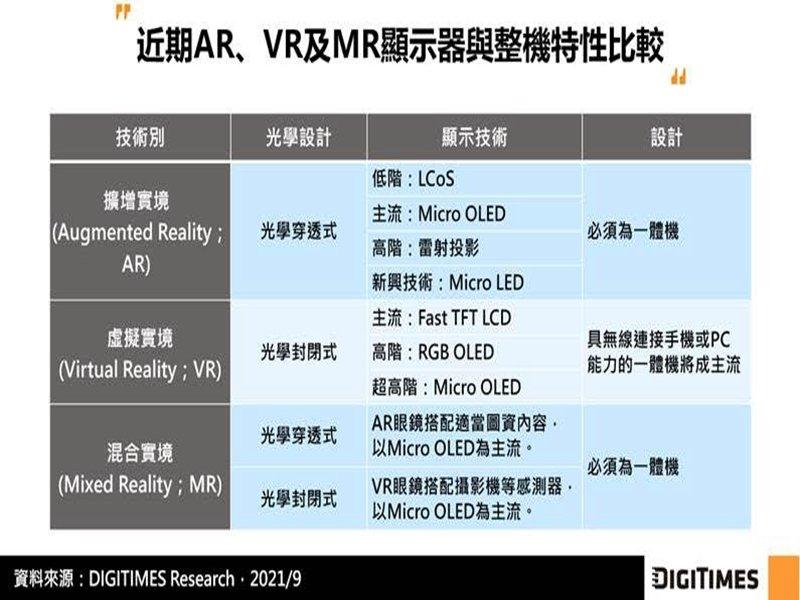 DIGITIMES Research:影像穿透式技術可望成混合實境裝置主流 有利台灣供應鏈布局國際市場。(DIGITIMES Research提供)