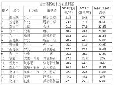 全台重劃區房價飆 漲幅最高逼近4成