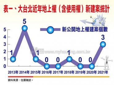 住展雜誌:地上權住宅擺脫票房毒藥 大台北地區今年推案已追平次高紀錄