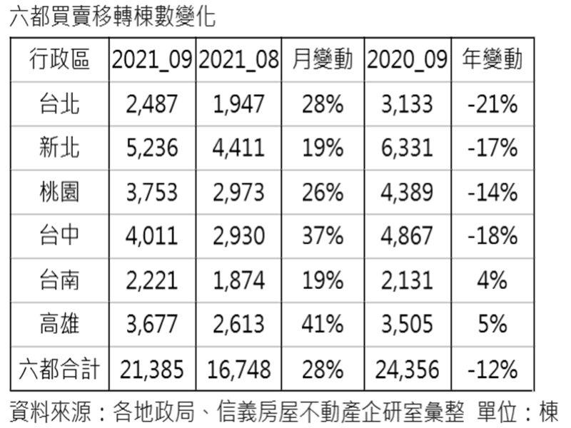 六都9月移轉棟數月增28% 度過疫情谷底。(廠商提供)