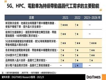 DIGITIMES Research:受惠5G、HPC、電動車應用 2021~2026年全球晶圓代工產值CAGR將達9.6%