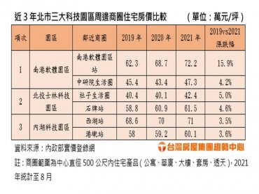 台北三大科技園區周邊商圈住宅房價 南港軟體園區超越內科西湖商圈