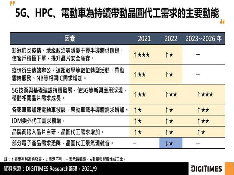 DIGITIMES Research:受惠5G、HPC、電動車應用 2021~2026年全球晶圓代工產值CAGR將達9.6%。(DIGITIMES Research提供)