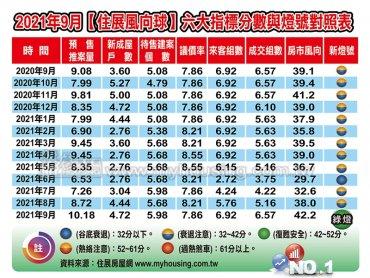 住展雜誌:住展風向球9月分數連續三個月走升 對應燈號繼2013年5月後首度亮綠燈