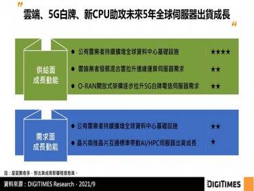 DIGITIMES Research:雲端、5G白牌、新CPU助長下 2021~2026年全球伺服器出貨CAGR將達6.9%