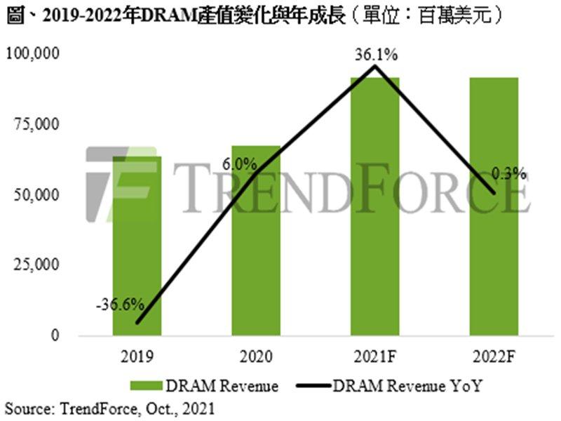 TrendForce:2022年需求成長力道將小於供給 DRAM產業將進入跌價週期。(TrendForce提供)