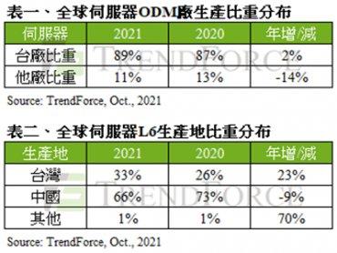 TrendForce:加速擴大中國境外產能布局 估2021年台伺服器ODM廠生產比重將逼近全球9成