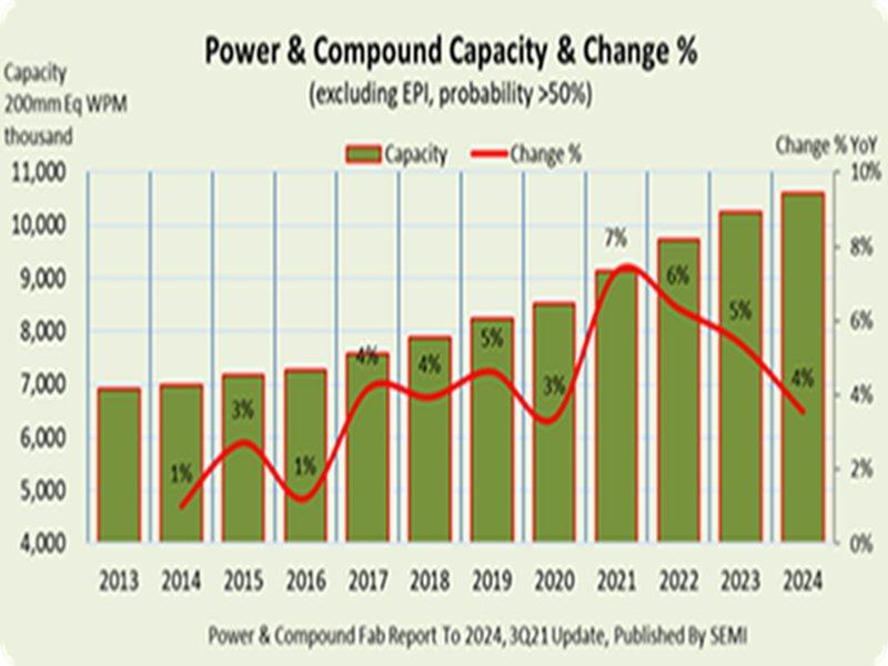 SEMI:功率暨化合物半導體晶圓廠產能2023年登頂 將創每月千萬片歷史新高。(SEMI提供)