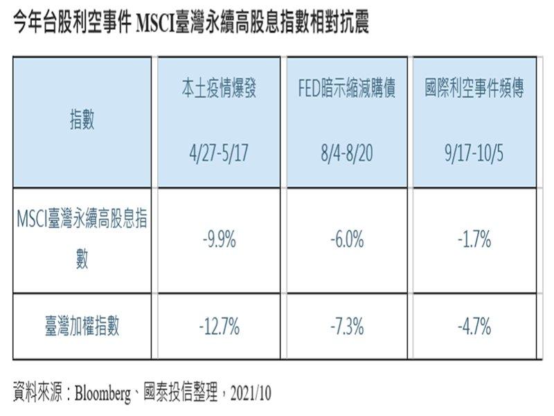 國際股市利空事件頻傳 高股息ETF耐震抗跌可給力。(廠商提供)