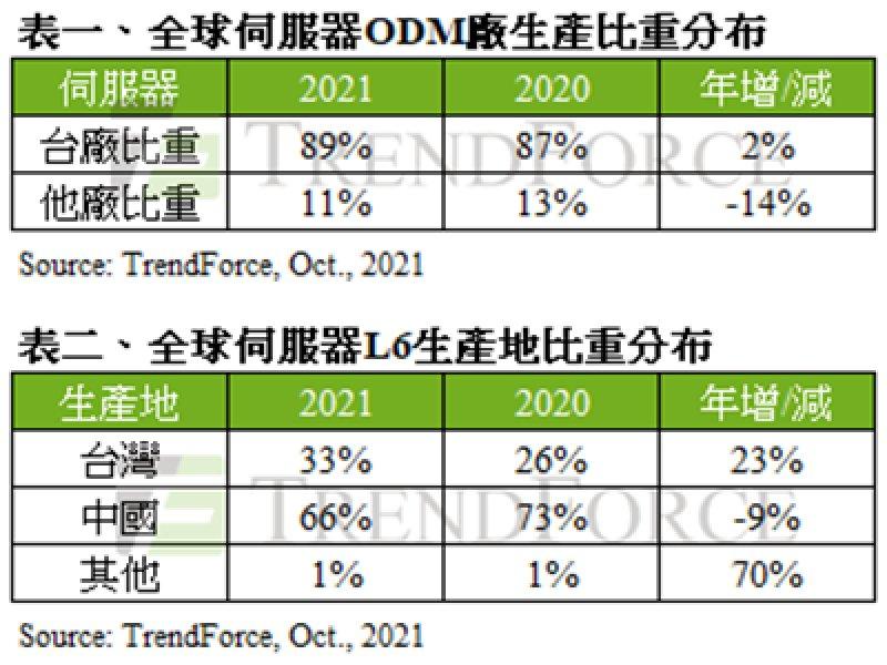 TrendForce:加速擴大中國境外產能布局 估2021年台伺服器ODM廠生產比重將逼近全球9成。(TrendForce提供)