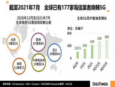 DIGITIMES Research:全球商轉5G電信商數逾150家 然網路覆蓋率仍偏低