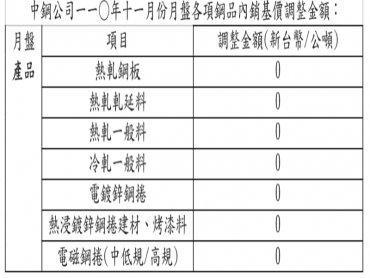 中鋼11月內銷盤價決議持平開出
